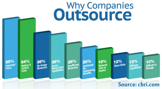 outsource-services